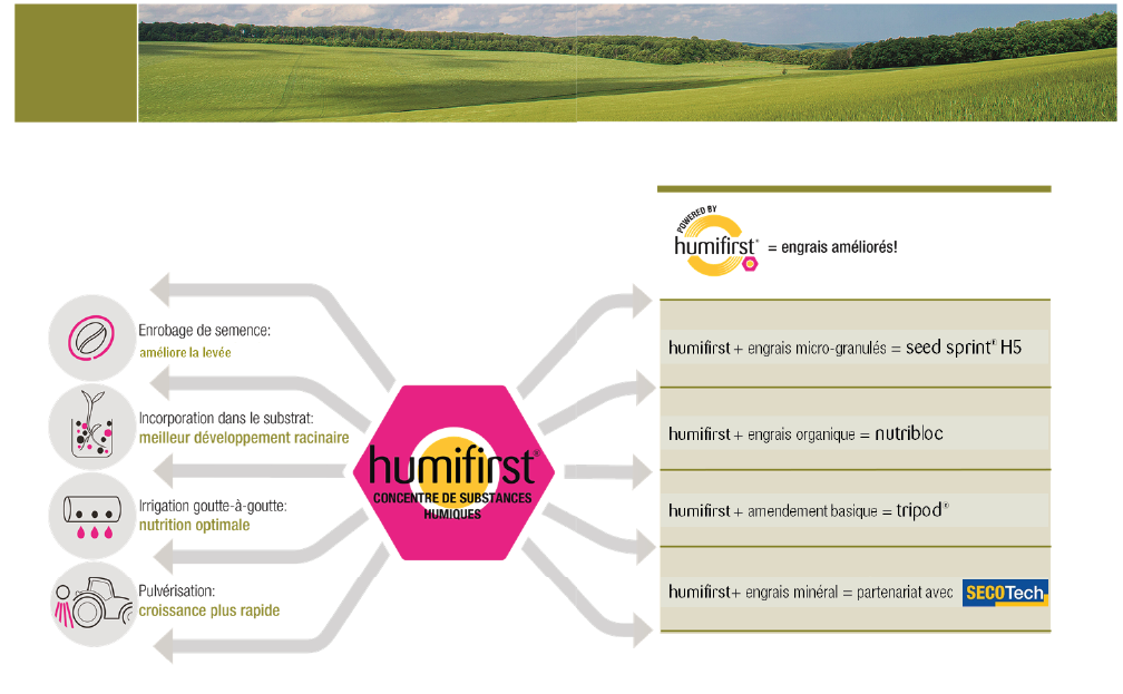 Powered by Humifirst